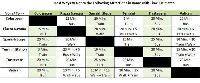 Rome best ways of getting around town with various time estimates table